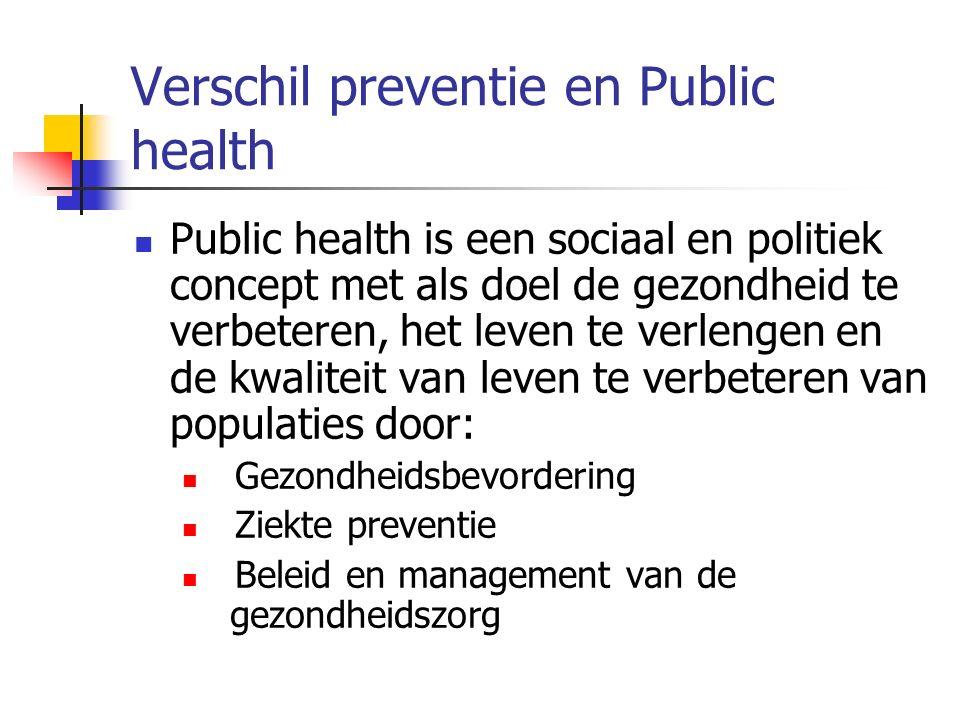 Verschil preventie en Public health Public health is een sociaal en politiek concept met als doel de gezondheid te verbeteren, het leven te verlengen en de kwaliteit van leven te verbeteren van populaties door: Gezondheidsbevordering Ziekte preventie Beleid en management van de gezondheidszorg