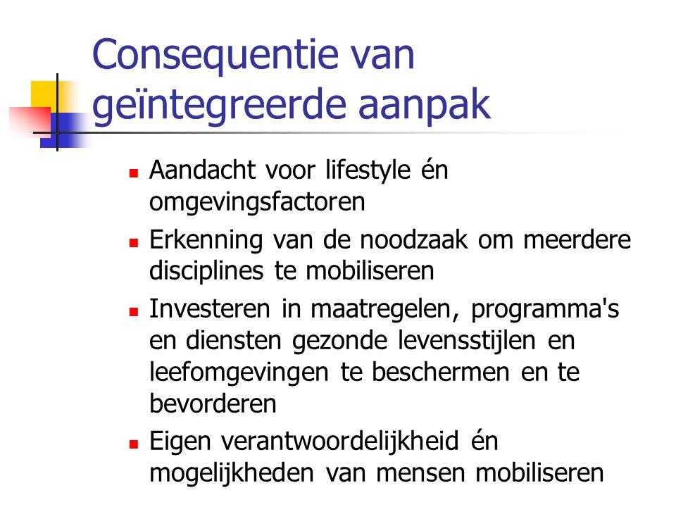 Consequentie van geïntegreerde aanpak Aandacht voor lifestyle én omgevingsfactoren Erkenning van de noodzaak om meerdere disciplines te mobiliseren In