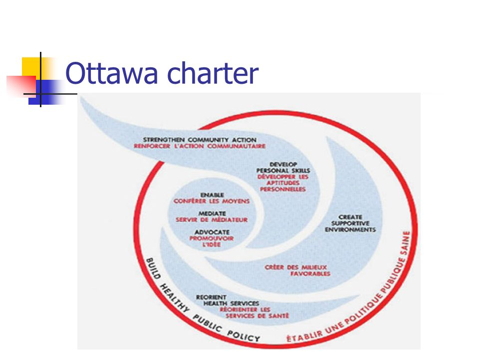 Ottawa charter