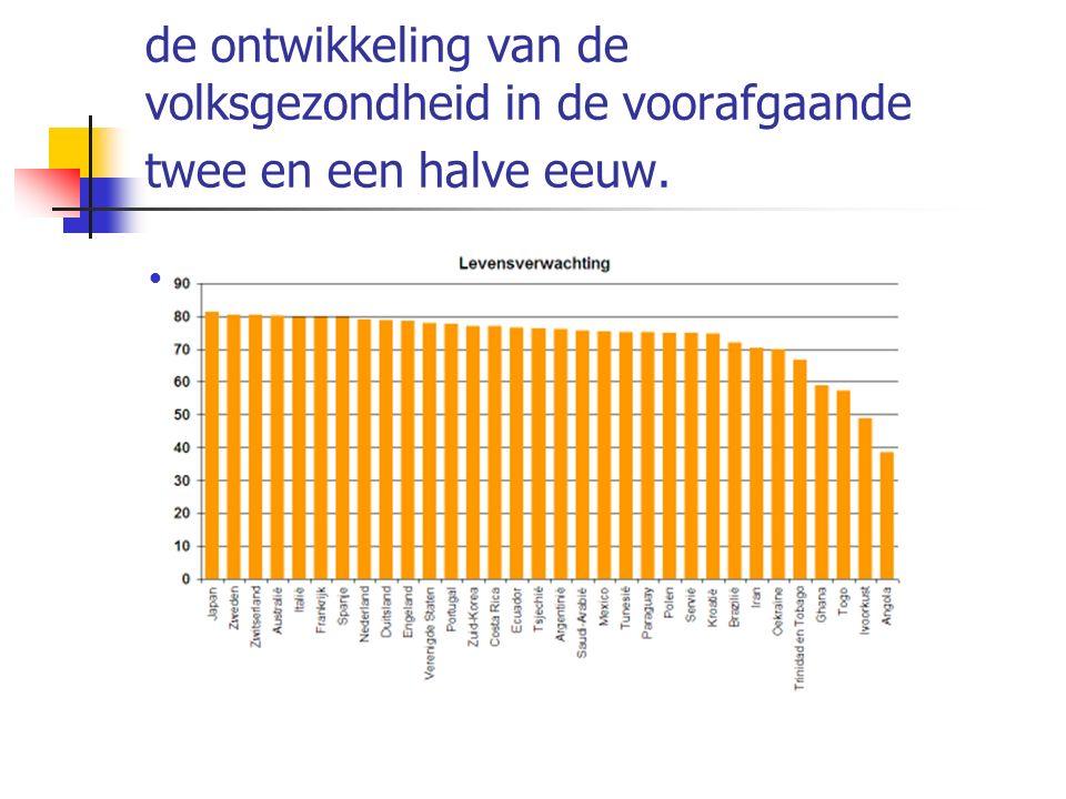 1850 Inwoners van Nederland worden gemiddeld zo'n 40 jaar oud Belangrijkste doodsoorzaak: infectieziekten, zoals tuberculose, longontsteking, pokken en mazelen.