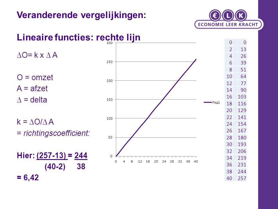 Veranderende vergelijkingen: Lineaire functies: rechte lijn ∆O= k x ∆ A O = omzet A = afzet ∆ = delta k = ∆O/∆ A = richtingscoefficient: Hier: (257-13) = 244 (40-2) 38 = 6,42 00 213 426 639 851 1064 1277 1490 16103 18116 20129 22141 24154 26167 28180 30193 32206 34219 36231 38244 40257