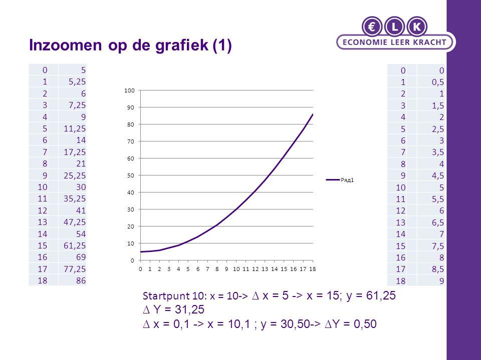 Inzoomen op de grafiek (2) 00 10,5 21 31,5 42 52,5 63 73,5 84 94,5 105 115,5 126 136,5 147 157,5 168 178,5 189 Y' = 0,5 x