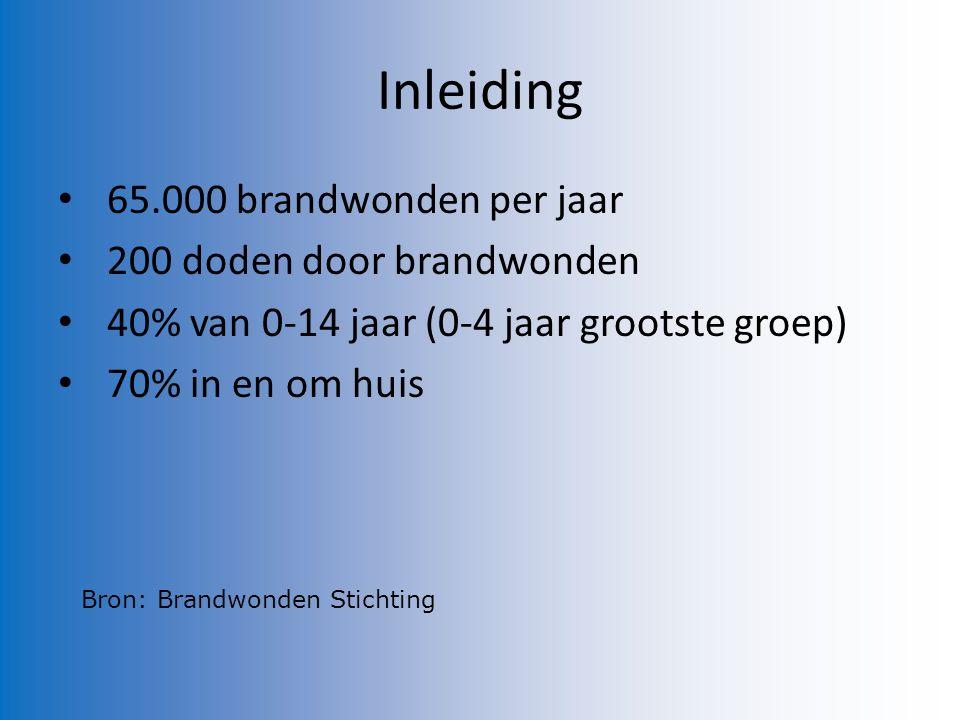 Inleiding 65.000 brandwonden per jaar 200 doden door brandwonden 40% van 0-14 jaar (0-4 jaar grootste groep) 70% in en om huis Bron: Brandwonden Stichting