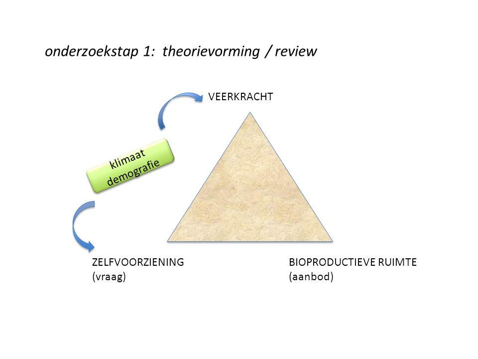 VEERKRACHT ZELFVOORZIENING (vraag) BIOPRODUCTIEVE RUIMTE (aanbod) onderzoekstap 1: theorievorming / review klimaat demografie klimaat demografie