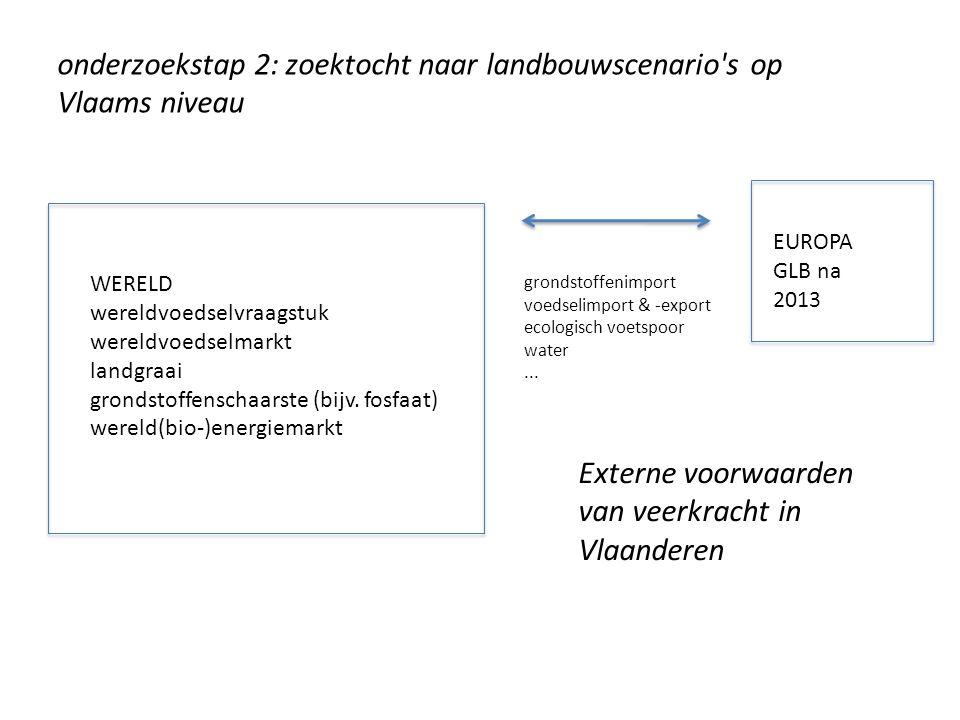 WERELD wereldvoedselvraagstuk wereldvoedselmarkt landgraai grondstoffenschaarste (bijv. fosfaat) wereld(bio-)energiemarkt EUROPA GLB na 2013 grondstof