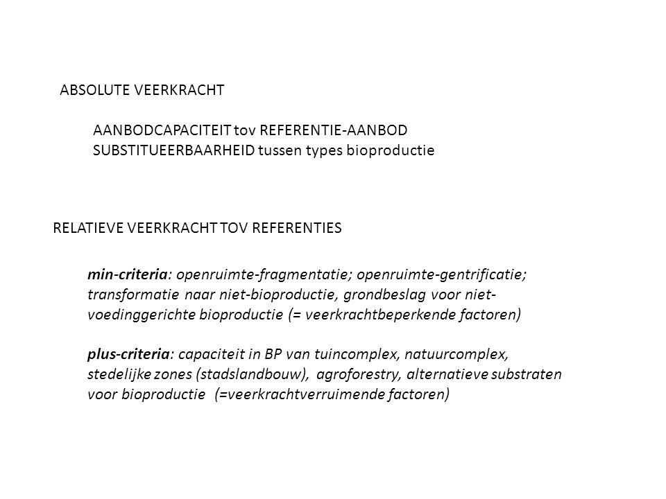min-criteria: openruimte-fragmentatie; openruimte-gentrificatie; transformatie naar niet-bioproductie, grondbeslag voor niet- voedinggerichte bioproductie (= veerkrachtbeperkende factoren) plus-criteria: capaciteit in BP van tuincomplex, natuurcomplex, stedelijke zones (stadslandbouw), agroforestry, alternatieve substraten voor bioproductie (=veerkrachtverruimende factoren) RELATIEVE VEERKRACHT TOV REFERENTIES ABSOLUTE VEERKRACHT AANBODCAPACITEIT tov REFERENTIE-AANBOD SUBSTITUEERBAARHEID tussen types bioproductie