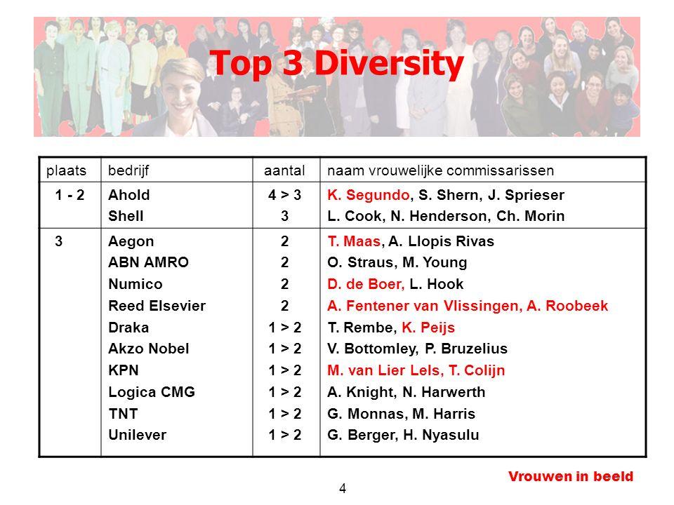 4 Vrouwen in beeld Top 3 Diversity plaatsbedrijf aantalnaam vrouwelijke commissarissen 1 - 2Ahold Shell 4 > 3 3 K.