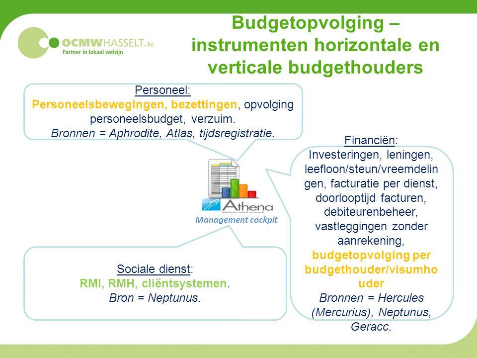 Budgetopvolging – instrumenten horizontale en verticale budgethouders Management cockpit Personeel: Personeelsbewegingen, bezettingen, opvolging personeelsbudget, verzuim.