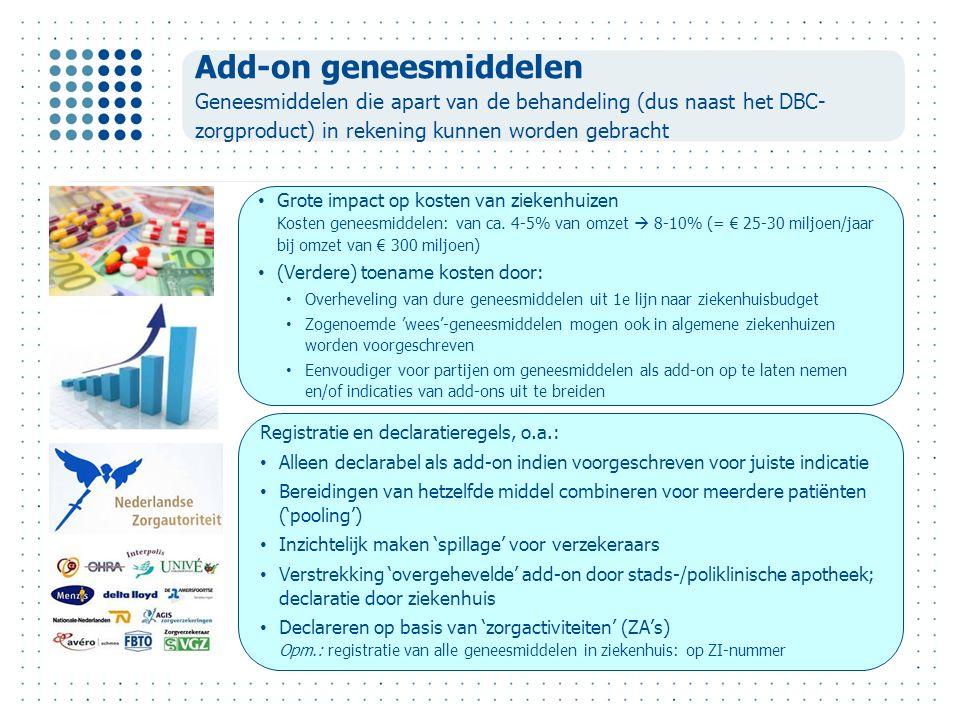 Add-on geneesmiddelen Geneesmiddelen die apart van de behandeling (dus naast het DBC- zorgproduct) in rekening kunnen worden gebracht Grote impact op kosten van ziekenhuizen Kosten geneesmiddelen: van ca.