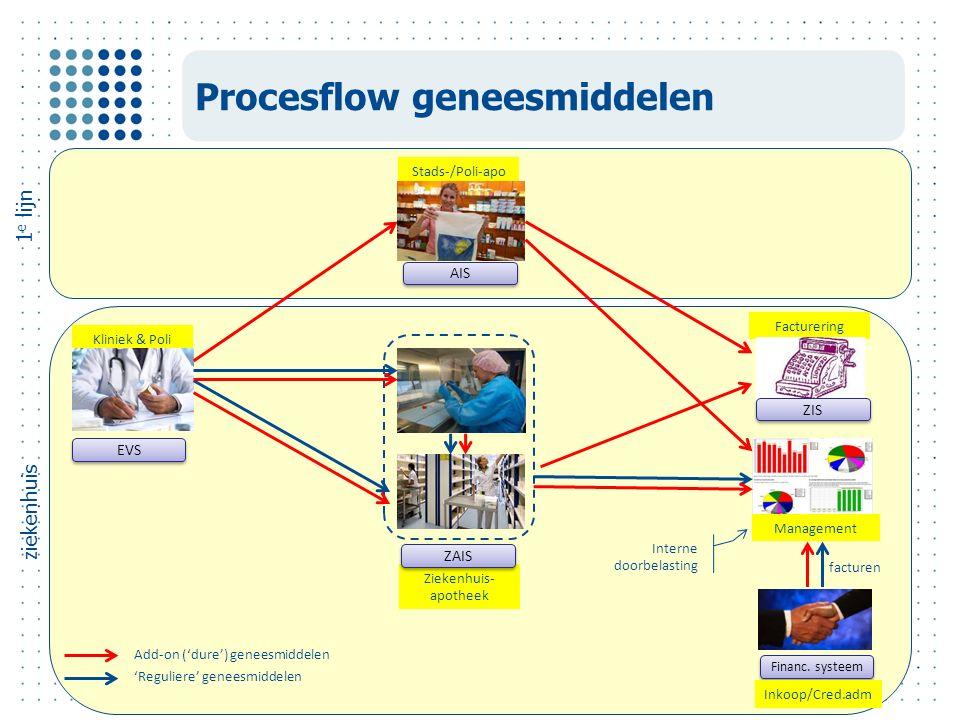 Facturering Stads-/Poli-apo Ziekenhuis- apotheek Kliniek & Poli Procesflow geneesmiddelen Financ.