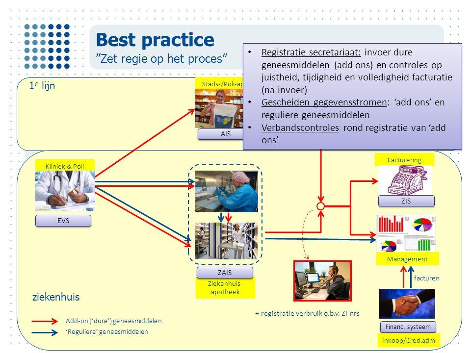 Facturering Stads-/Poli-apo Ziekenhuis- apotheek Kliniek & Poli Best practice Zet regie op het proces Financ.