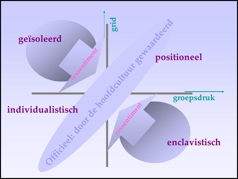 positioneel individualistisch enclavistisch geïsoleerd Officieel: door de hoofdcultuur gewaardeerd ressentiment groepsdruk grid