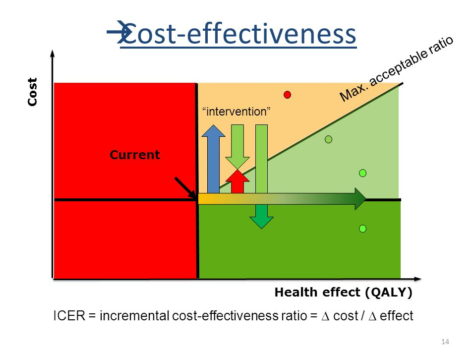 "14 Cost Health effect (QALY) Current ""intervention""  Cost-effectiveness Max. acceptable ratio ICER = incremental cost-effectiveness ratio =  cost /"