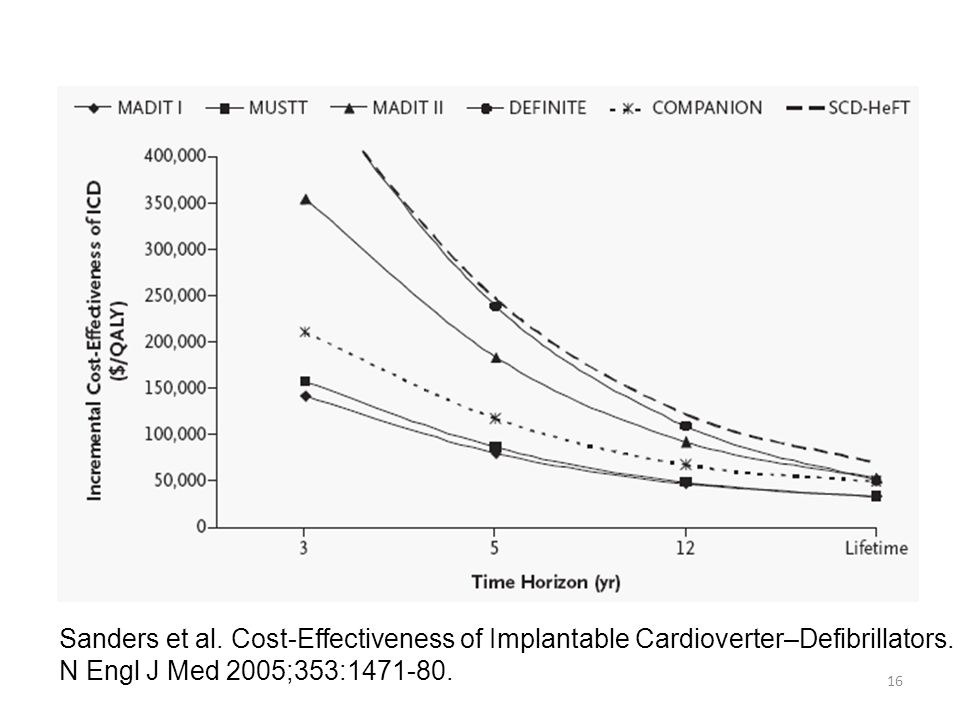 16 Sanders et al. Cost-Effectiveness of Implantable Cardioverter–Defibrillators.