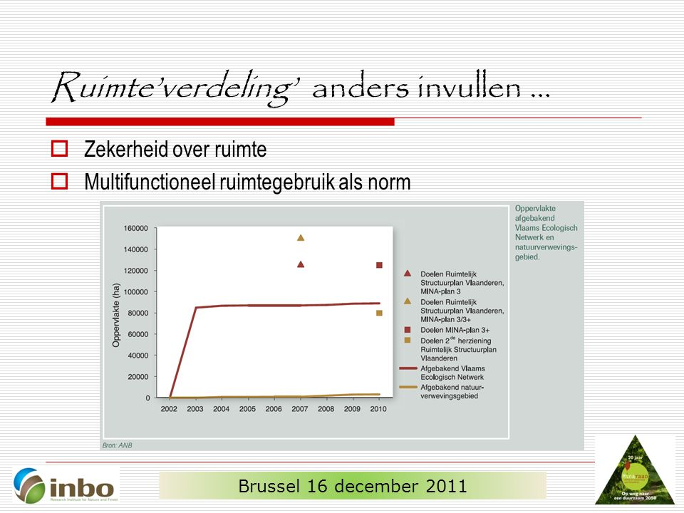 Ruimte'verdeling' anders invullen …  Zekerheid over ruimte  Multifunctioneel ruimtegebruik als norm Brussel 16 december 2011