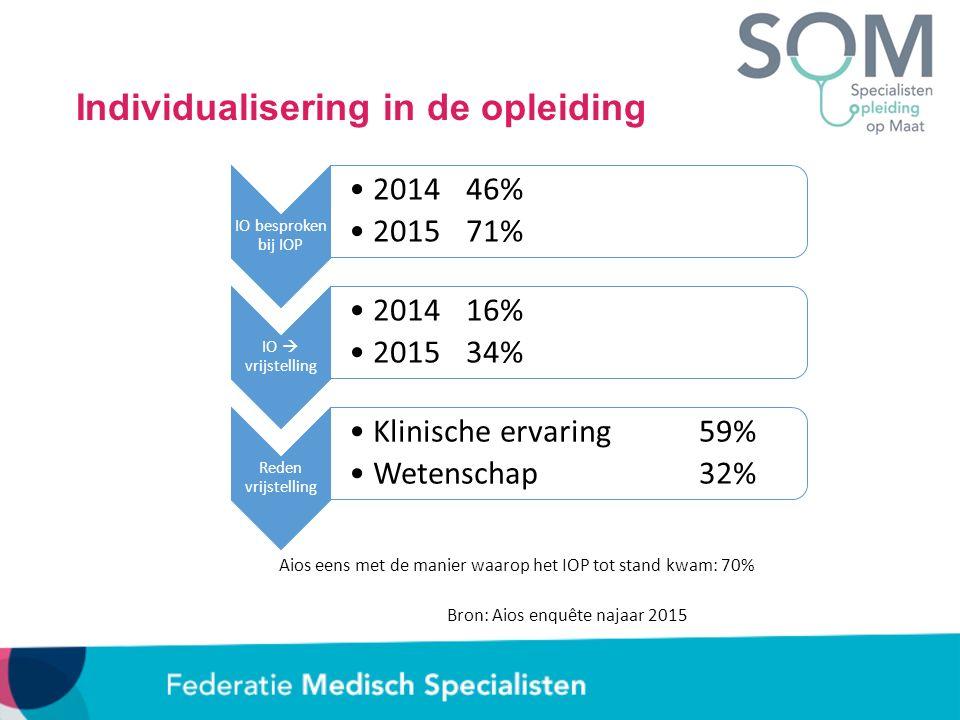 Individualisering in de opleiding IO besproken bij IOP 201446% 201571% IO  vrijstelling 201416% 201534% Reden vrijstelling Klinische ervaring59% Wete