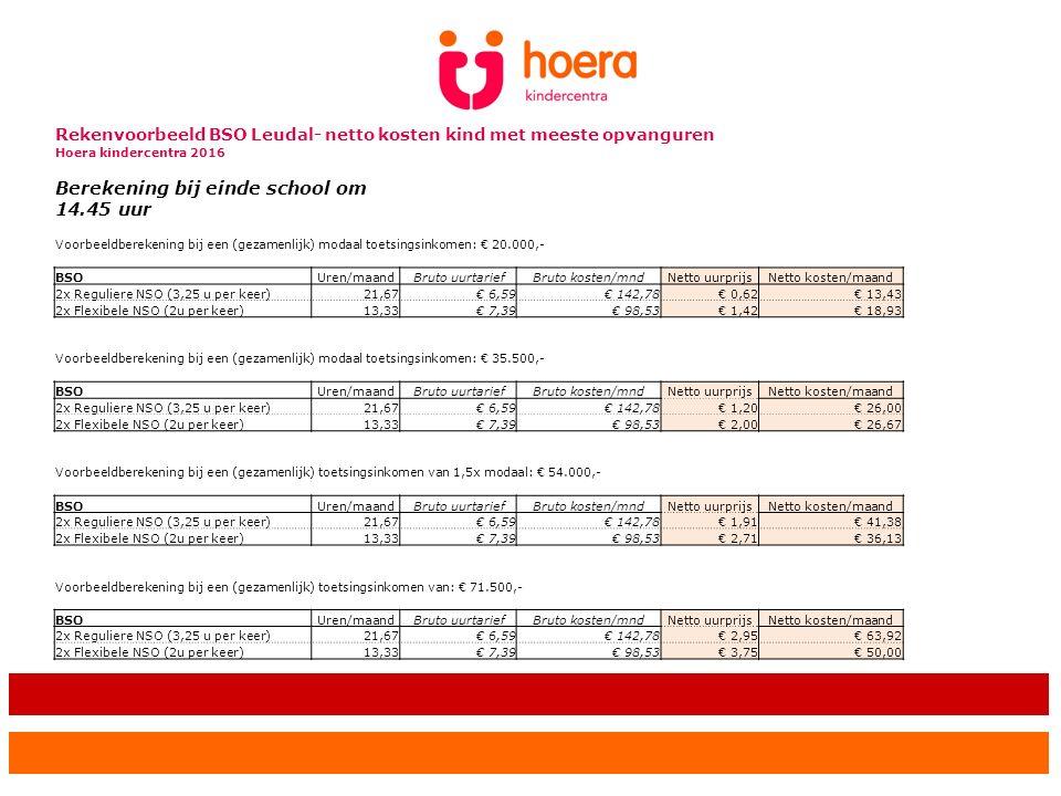 Rekenvoorbeeld BSO Leudal- netto kosten kind met meeste opvanguren Hoera kindercentra 2016 Berekening bij einde school om 14.45 uur Voorbeeldberekening bij een (gezamenlijk) modaal toetsingsinkomen: € 20.000,- BSOUren/maandBruto uurtariefBruto kosten/mndNetto uurprijsNetto kosten/maand 2x Reguliere NSO (3,25 u per keer)21,67€ 6,59€ 142,78€ 0,62€ 13,43 2x Flexibele NSO (2u per keer)13,33€ 7,39€ 98,53€ 1,42€ 18,93 Voorbeeldberekening bij een (gezamenlijk) modaal toetsingsinkomen: € 35.500,- BSOUren/maandBruto uurtariefBruto kosten/mndNetto uurprijsNetto kosten/maand 2x Reguliere NSO (3,25 u per keer)21,67€ 6,59€ 142,78€ 1,20€ 26,00 2x Flexibele NSO (2u per keer)13,33€ 7,39€ 98,53€ 2,00€ 26,67 Voorbeeldberekening bij een (gezamenlijk) toetsingsinkomen van 1,5x modaal: € 54.000,- BSOUren/maandBruto uurtariefBruto kosten/mndNetto uurprijsNetto kosten/maand 2x Reguliere NSO (3,25 u per keer)21,67€ 6,59€ 142,78€ 1,91€ 41,38 2x Flexibele NSO (2u per keer)13,33€ 7,39€ 98,53€ 2,71€ 36,13 Voorbeeldberekening bij een (gezamenlijk) toetsingsinkomen van: € 71.500,- BSOUren/maandBruto uurtariefBruto kosten/mndNetto uurprijsNetto kosten/maand 2x Reguliere NSO (3,25 u per keer)21,67€ 6,59€ 142,78€ 2,95€ 63,92 2x Flexibele NSO (2u per keer)13,33€ 7,39€ 98,53€ 3,75€ 50,00