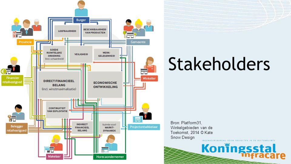 Stakeholders Bron: Platform31, Winkelgebieden van de Toekomst, 2014 © Kate Snow Design