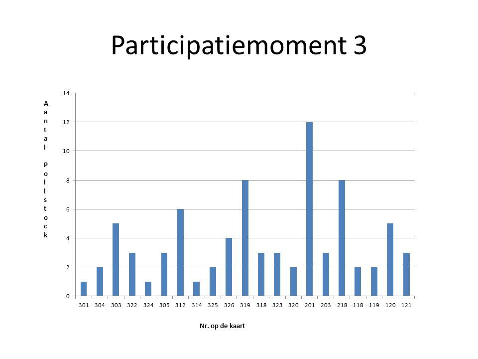 Participatiemoment 3