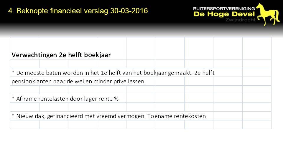 4. Beknopte financieel verslag 30-03-2016