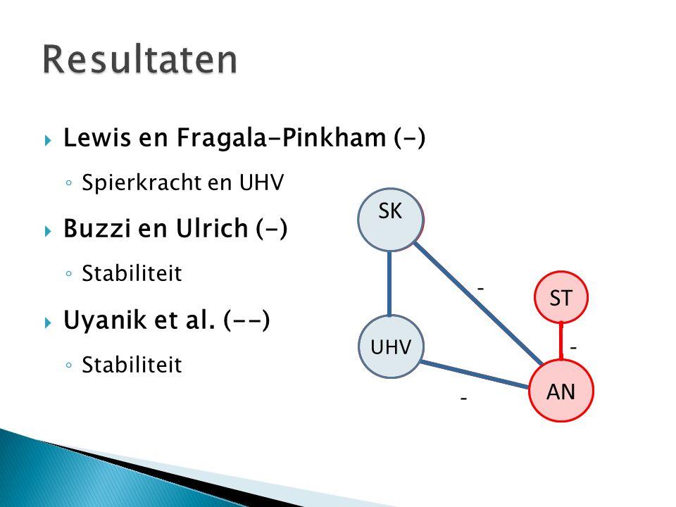 Lewis en Fragala-Pinkham (-) ◦ Spierkracht en UHV  Buzzi en Ulrich (-) ◦ Stabiliteit  Uyanik et al.