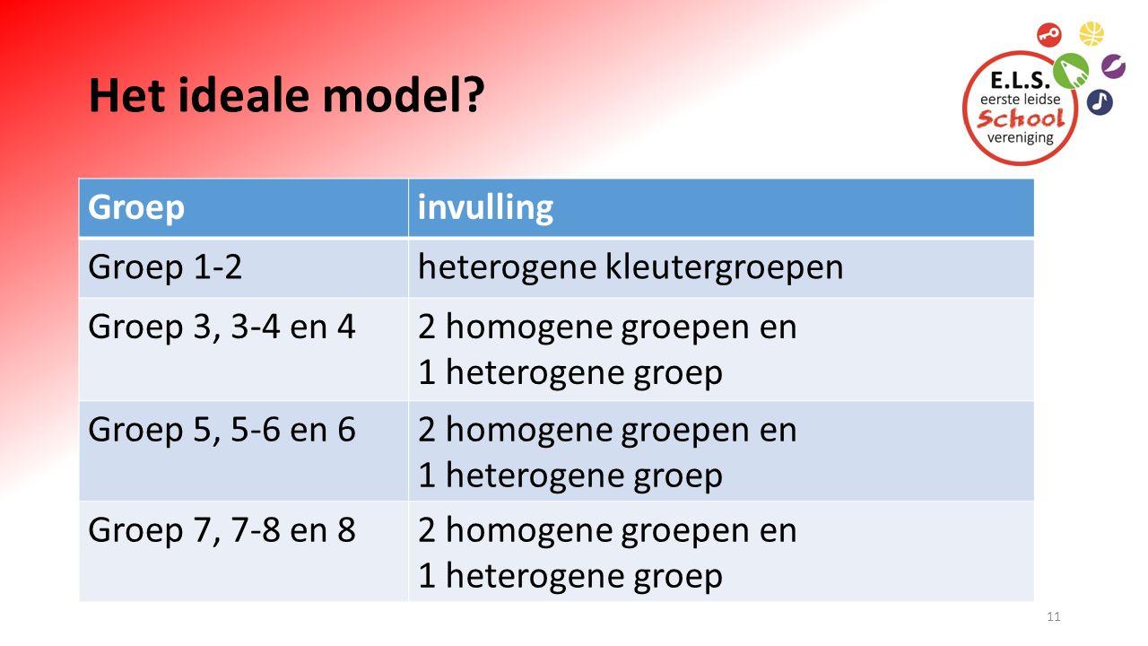 Het ideale model? Groepinvulling Groep 1-2heterogene kleutergroepen Groep 3, 3-4 en 42 homogene groepen en 1 heterogene groep Groep 5, 5-6 en 62 homog