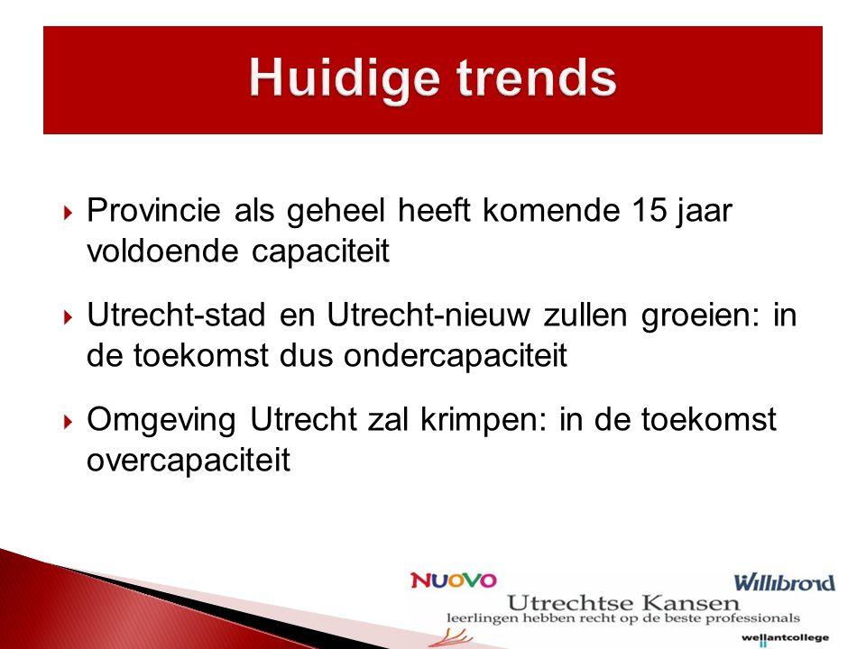  Provincie als geheel heeft komende 15 jaar voldoende capaciteit  Utrecht-stad en Utrecht-nieuw zullen groeien: in de toekomst dus ondercapaciteit  Omgeving Utrecht zal krimpen: in de toekomst overcapaciteit