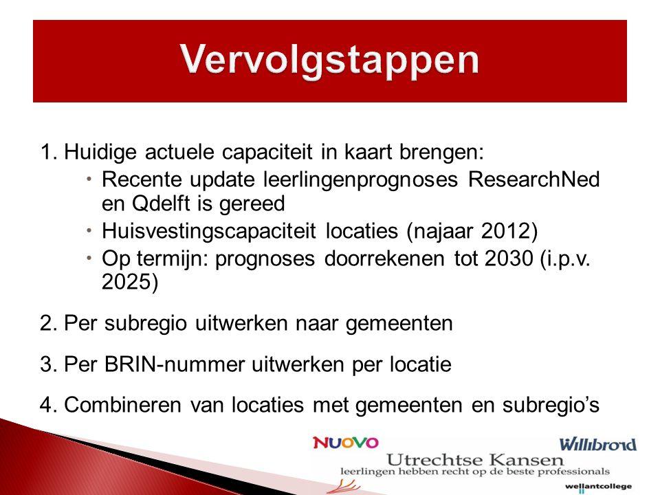  Op basis van uitgewerkte en vergeleken gegevens met de lokale politiek aan tafel  Vraag: wat is de huisvestingsbehoefte .
