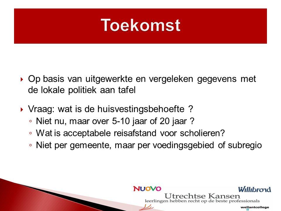  Het samenwerken van gemeenten op regionaal niveau  Korte termijn succes vs.