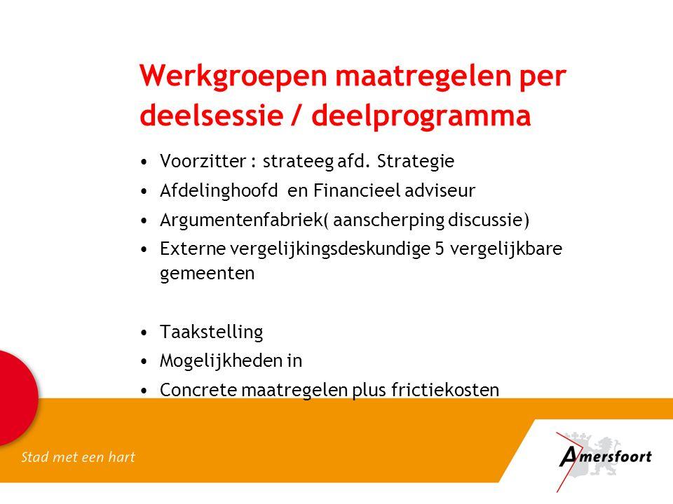 Werkgroepen maatregelen per deelsessie / deelprogramma Voorzitter : strateeg afd.