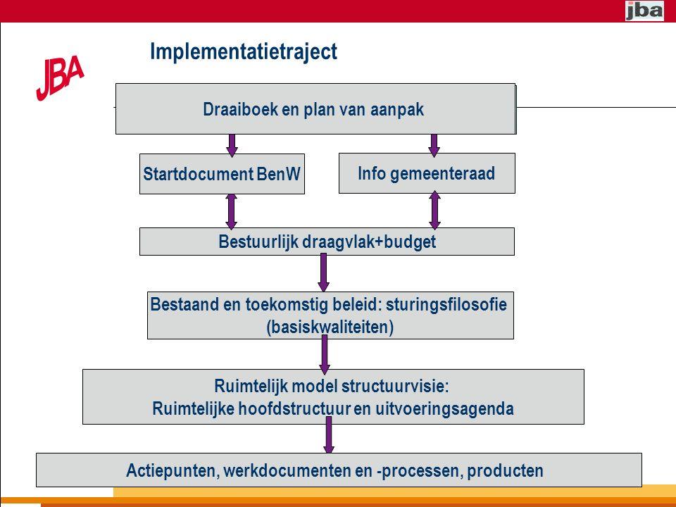 Implementatietraject Info gemeenteraad Bestuurlijk draagvlak+budget Startdocument BenW INVENTARISATIE / ANALYSE BELEID EN GEBIED Ruimtelijk model structuurvisie: Ruimtelijke hoofdstructuur en uitvoeringsagenda Bestaand en toekomstig beleid: sturingsfilosofie (basiskwaliteiten) Draaiboek en plan van aanpak Actiepunten, werkdocumenten en -processen, producten