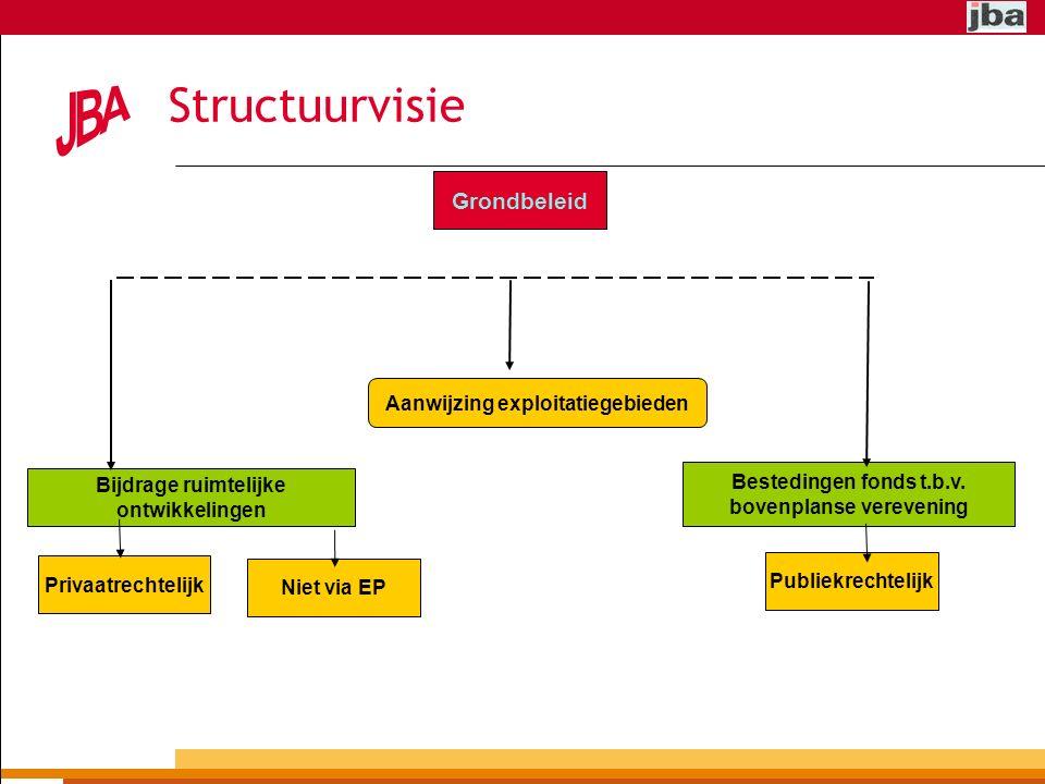 Structuurvisie Privaatrechtelijk Grondbeleid Niet via EP Aanwijzing exploitatiegebieden Bijdrage ruimtelijke ontwikkelingen Bestedingen fonds t.b.v.