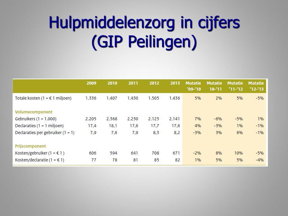 Hulpmiddelenzorg in cijfers (GIP Peilingen)