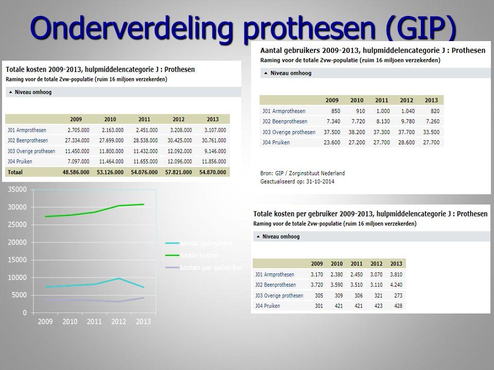 Onderverdeling prothesen (GIP)