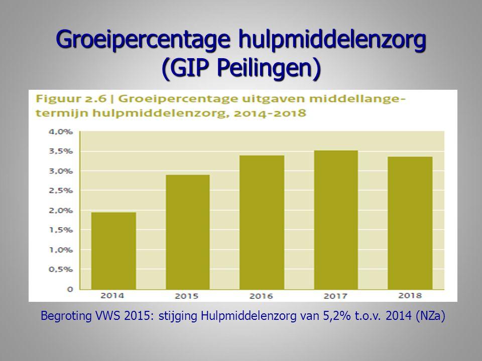 Groeipercentage hulpmiddelenzorg (GIP Peilingen) Begroting VWS 2015: stijging Hulpmiddelenzorg van 5,2% t.o.v.