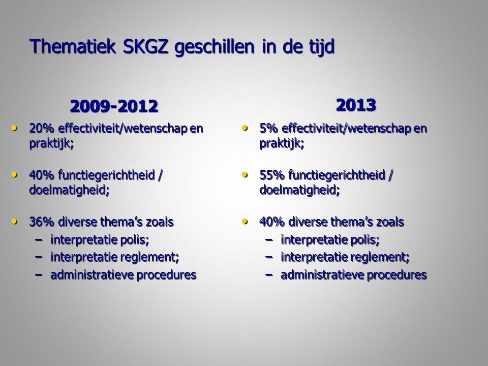 Thematiek SKGZ geschillen in de tijd 2009-2012 20% effectiviteit/wetenschap en praktijk; 20% effectiviteit/wetenschap en praktijk; 40% functiegerichtheid / doelmatigheid; 40% functiegerichtheid / doelmatigheid; 36% diverse thema's zoals 36% diverse thema's zoals –interpretatie polis; –interpretatie reglement; –administratieve procedures 2013 5% effectiviteit/wetenschap en praktijk; 5% effectiviteit/wetenschap en praktijk; 55% functiegerichtheid / doelmatigheid; 55% functiegerichtheid / doelmatigheid; 40% diverse thema's zoals 40% diverse thema's zoals –interpretatie polis; –interpretatie reglement; –administratieve procedures