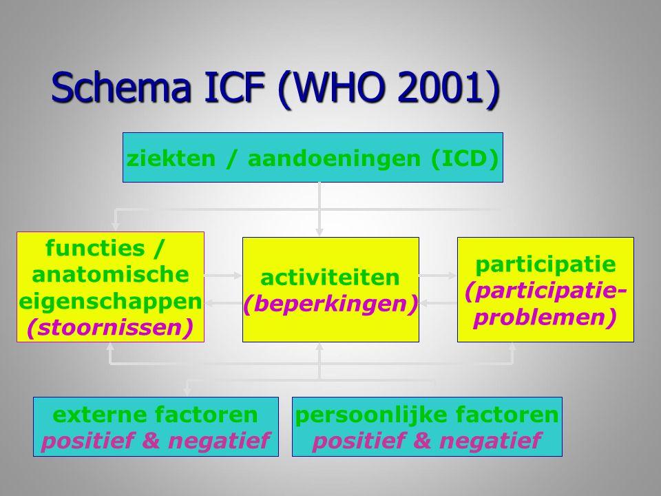 ISO-standaarden pro- en orthesen (EN en FR) www.iso.org/iso/home/store/catalogue_tc.htm www.brt-advies.nl www.iso.org/iso/home/store/catalogue_tc.htm www.brt-advies.nl www.iso.org/iso/home/store/catalogue_tc.htm www.brt-advies.nl Classificatie en terminologie van extern gebruikte orthesen en orthesecomponenten (NL); Classificatie en terminologie van extern gebruikte orthesen en orthesecomponenten (NL); Classificatie en terminologie van componenten van beenprothesen (NL); Classificatie en terminologie van componenten van beenprothesen (NL); Classificatie en terminologie van componenten van armprothesen (NL); Classificatie en terminologie van componenten van armprothesen (NL); Terminologie niet-afwijkend looppatroon (Normal gait); Terminologie niet-afwijkend looppatroon (Normal gait); Terminologie looppatronen met beenprothese (Prosthetic gait); Terminologie looppatronen met beenprothese (Prosthetic gait); Terminologie pathologische looppatronen (Pathological gait); Terminologie pathologische looppatronen (Pathological gait); Terms relating to the treatment and rehabilitation of persons having a lower limb amputation (draft 2014) Terms relating to the treatment and rehabilitation of persons having a lower limb amputation (draft 2014)