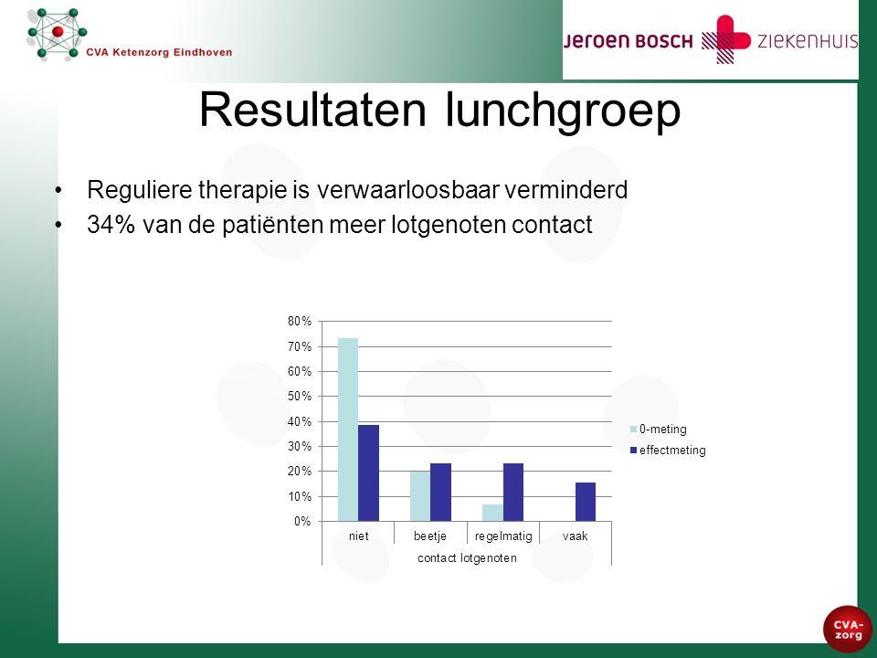 Resultaten lunchgroep Reguliere therapie is verwaarloosbaar verminderd 34% van de patiënten meer lotgenoten contact
