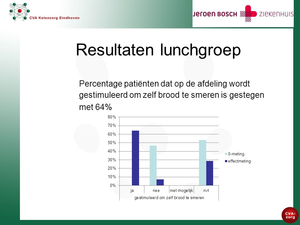Resultaten lunchgroep Percentage patiënten dat op de afdeling wordt gestimuleerd om zelf brood te smeren is gestegen met 64%