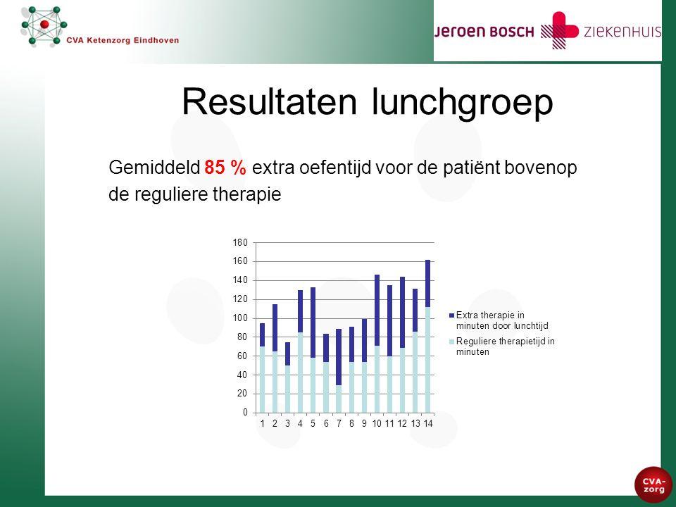 Resultaten lunchgroep Gemiddeld 85 % extra oefentijd voor de patiënt bovenop de reguliere therapie