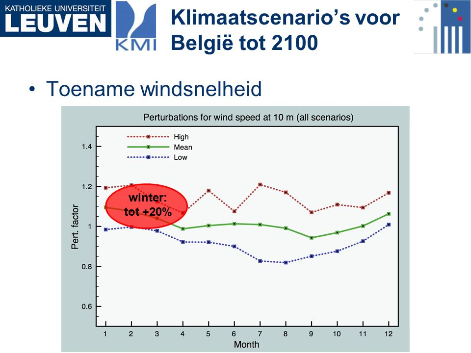 Toename windsnelheid Klimaatscenario's voor België tot 2100 winter: tot +20%