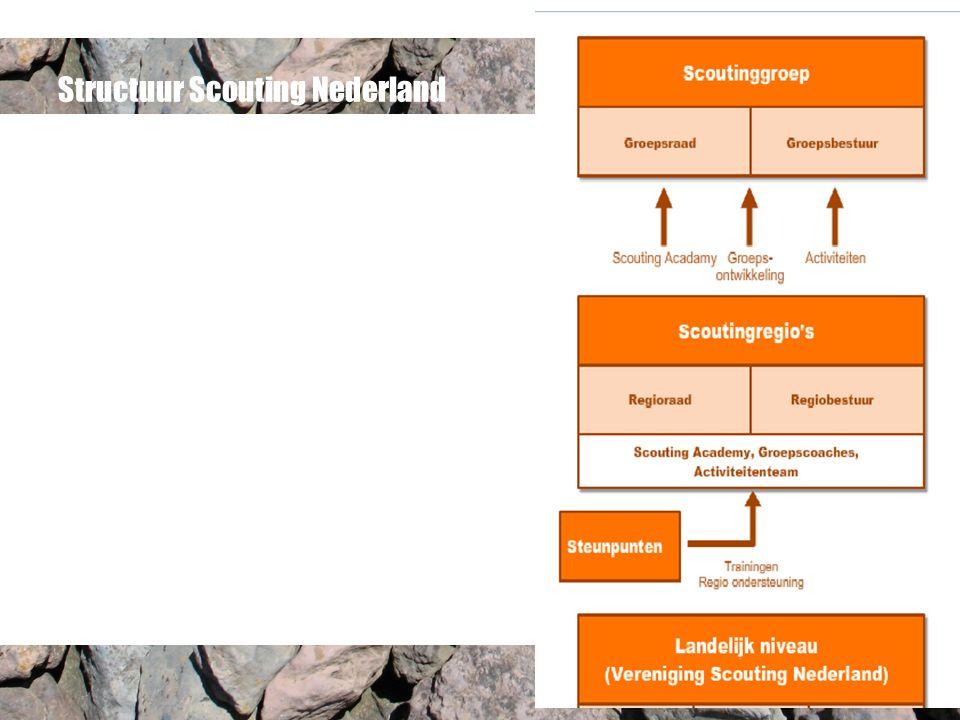 Structuur Scouting Nederland
