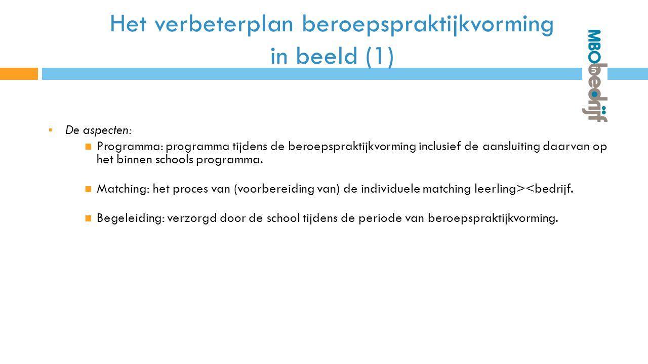 Het verbeterplan beroepspraktijkvorming in beeld (1)  De aspecten: Programma: programma tijdens de beroepspraktijkvorming inclusief de aansluiting daarvan op het binnen schools programma.