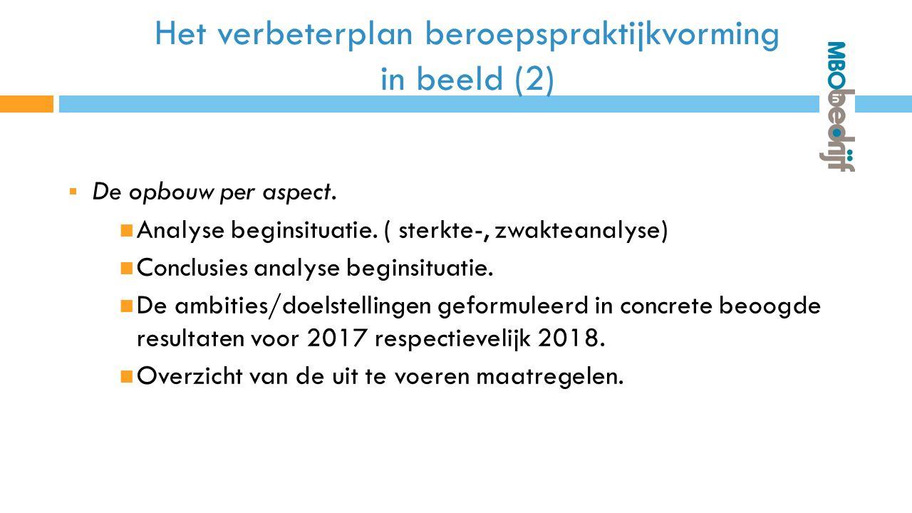 Het verbeterplan beroepspraktijkvorming in beeld (2)  De opbouw per aspect.