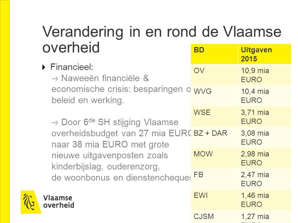Verandering in en rond de Vlaamse overheid Financieel: Naweeën financiële & economische crisis: besparingen op beleid en werking.