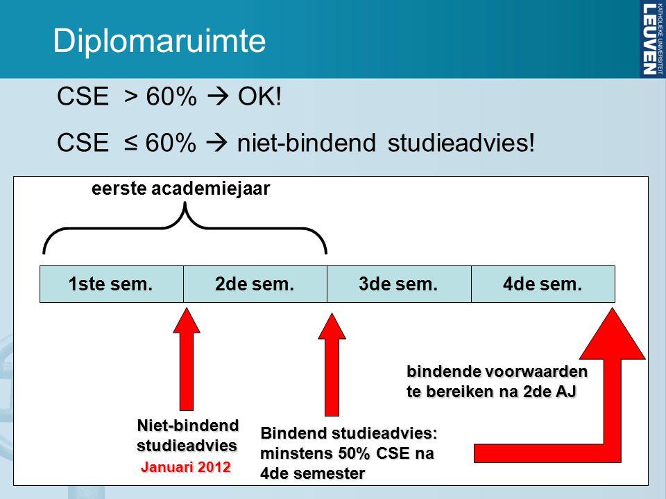 Diplomaruimte CSE > 60%  OK! CSE ≤ 60%  niet-bindend studieadvies! 1ste sem.2de sem.3de sem.4de sem. Niet-bindendstudieadvies Bindend studieadvies: