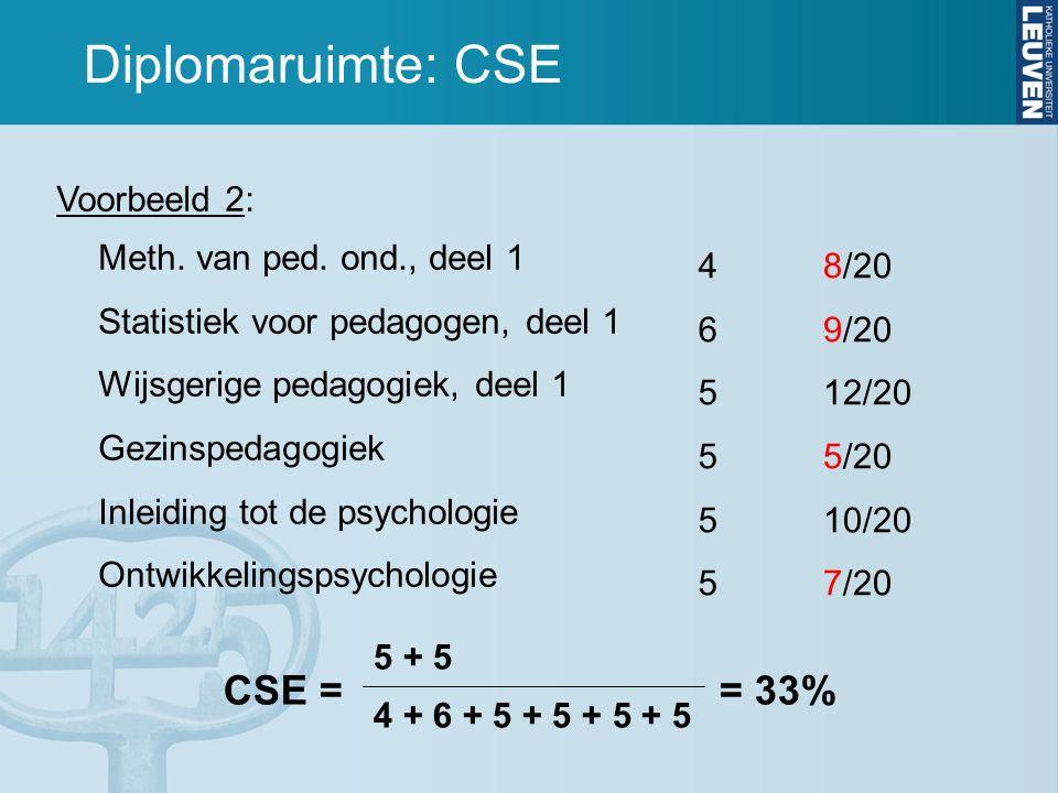 Diplomaruimte: CSE CSE = = 33% 5 + 5 Voorbeeld 2: Meth.
