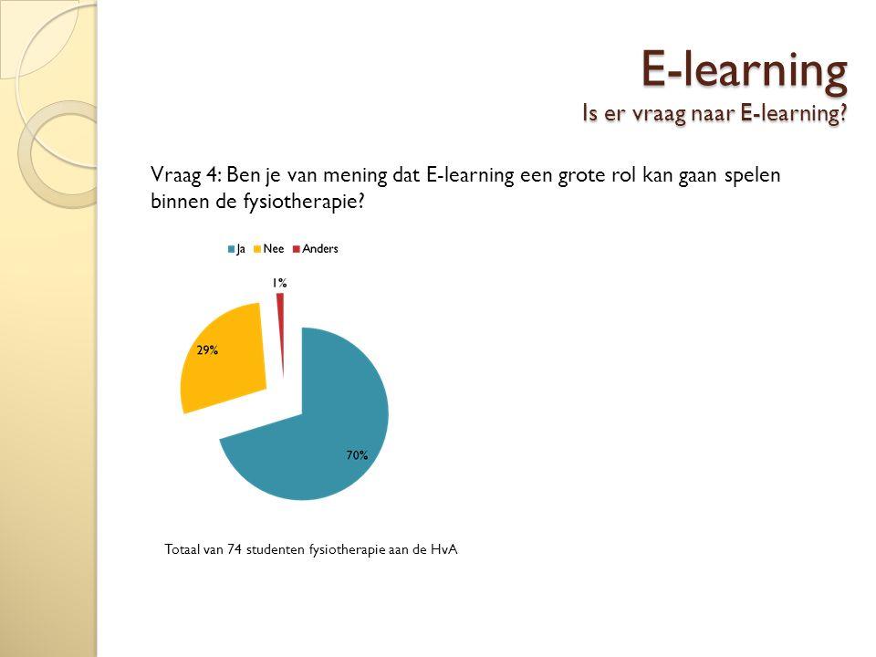 E-learning Is er vraag naar E-learning.
