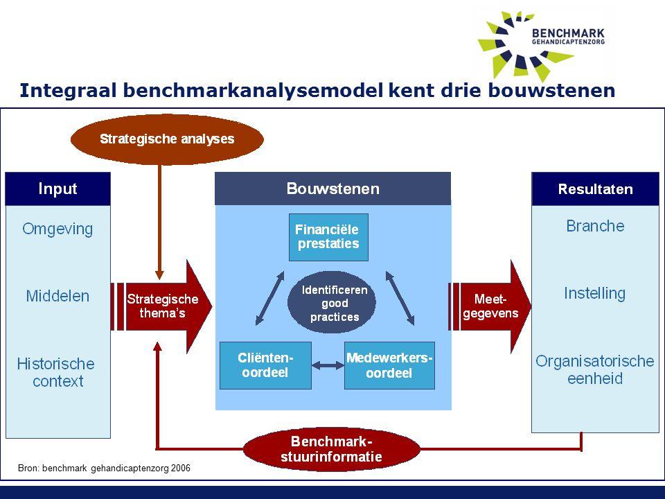Integraal benchmarkanalysemodel kent drie bouwstenen Bron: benchmark gehandicaptenzorg 2006