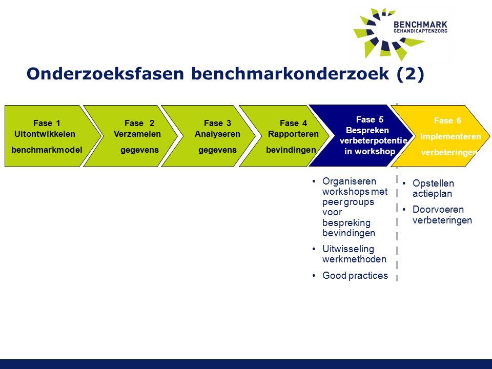 Fase 1 Uitontwikkelen benchmarkmodel Organiseren workshops met peer groups voor bespreking bevindingen Uitwisseling werkmethoden Good practices Opstellen actieplan Doorvoeren verbeteringen Fase 2 Verzamelen gegevens Fase 3 Analyseren gegevens Fase 4 Rapporteren bevindingen Fase 5 Bespreken verbeterpotentie in workshop Fase 6 Implementeren verbeteringen Onderzoeksfasen benchmarkonderzoek (2)